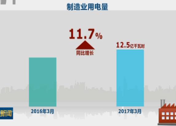 一季度制造业用电量增速创近四年新高