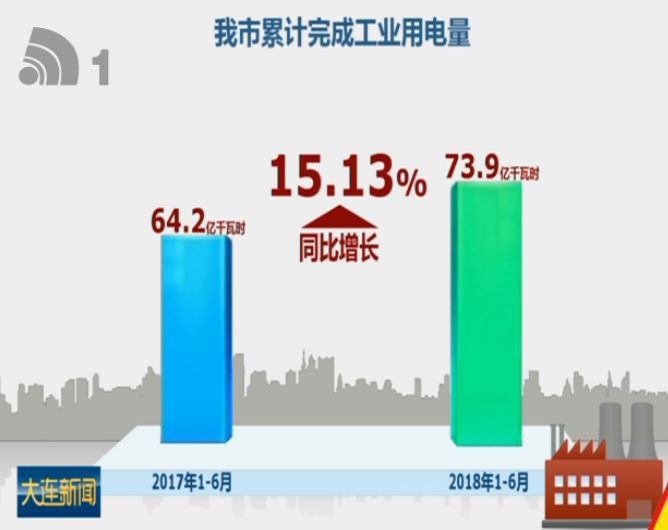 上半年工业用电量和增幅创5年来新高