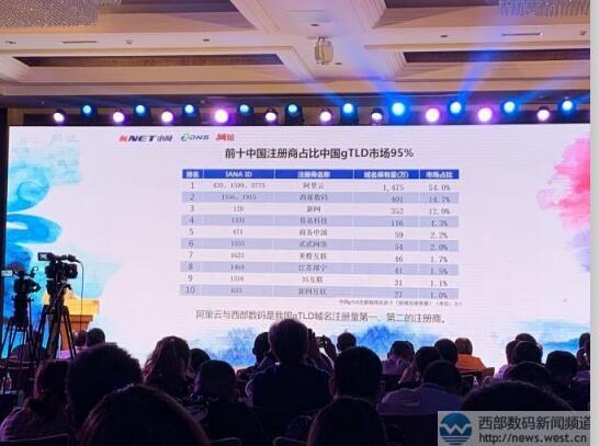 2018年全球十大域名注册商名单出炉,中国区阿里云、西部数码合计注册量占全球约10%